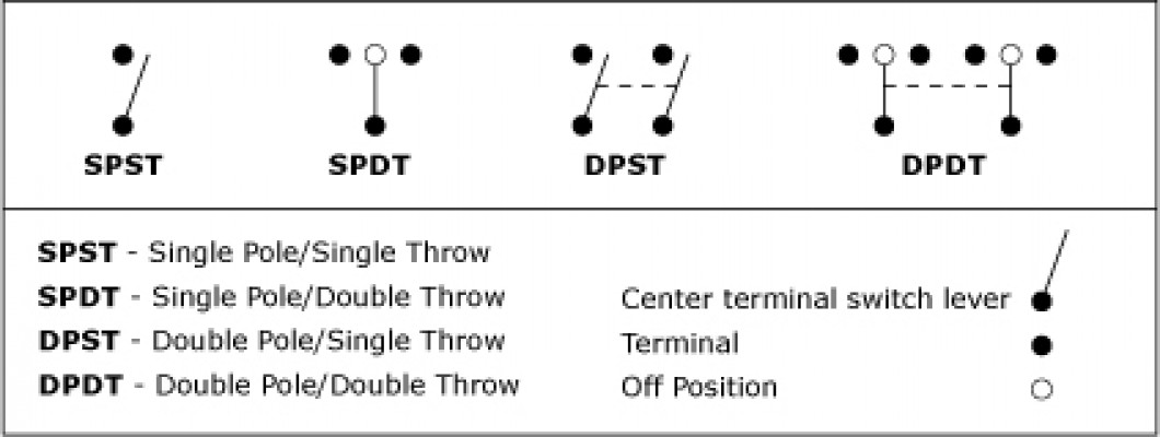 Type of contact SPDT, DPDT, SPST and DPST